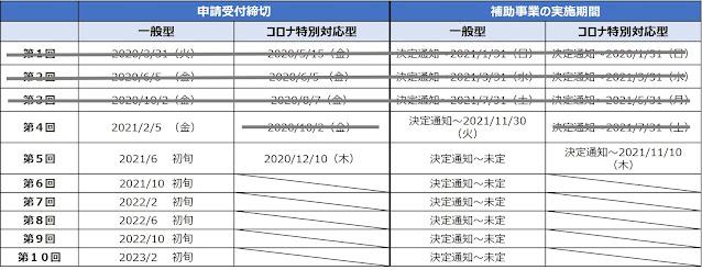 持続化補助金のスケジュール(経営治療コンサルティング作成)
