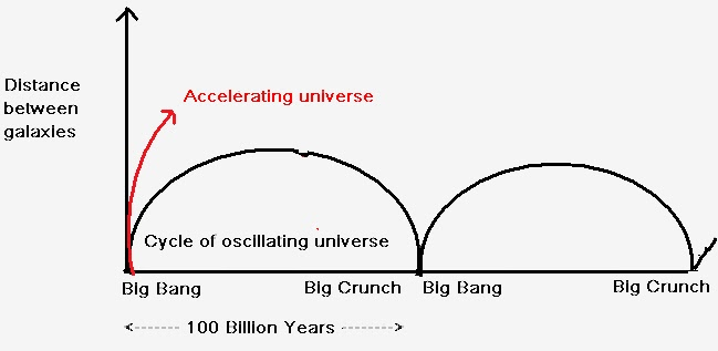 big bang and big crunch universe is in infinite cycle of expansion and contraction