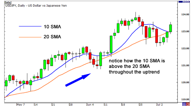 Moving Average For Forex