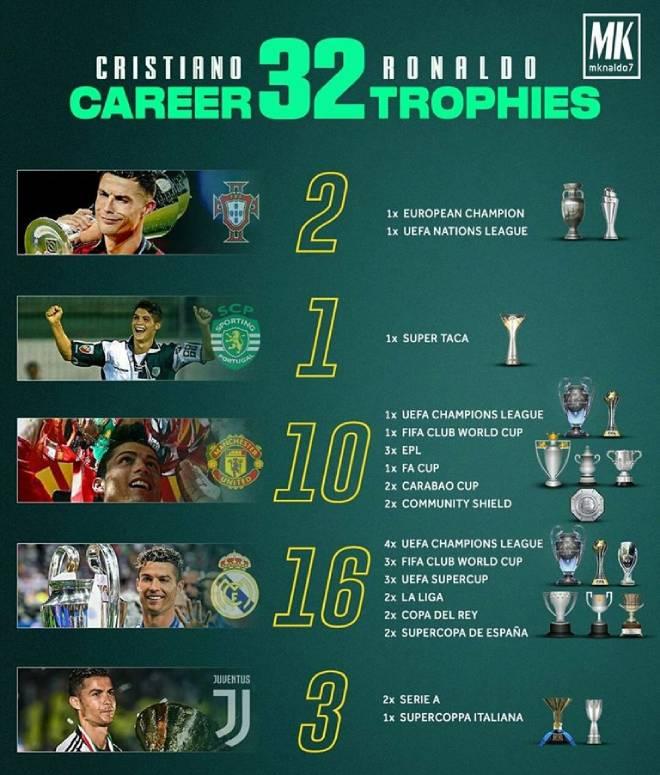 Đêm nay Ronaldo đón danh hiệu thứ 32: Còn kém Messi mấy cúp?