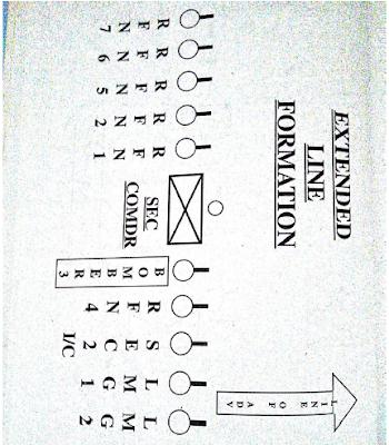 एक्सटेंडेड लाइन फार्मेशन