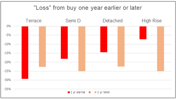 """National """"loss"""" from buying 1 yr earlier or later"""