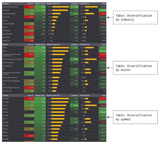 Page Diversification of the stock portfolio tracker's dashboard in Google Data Studio