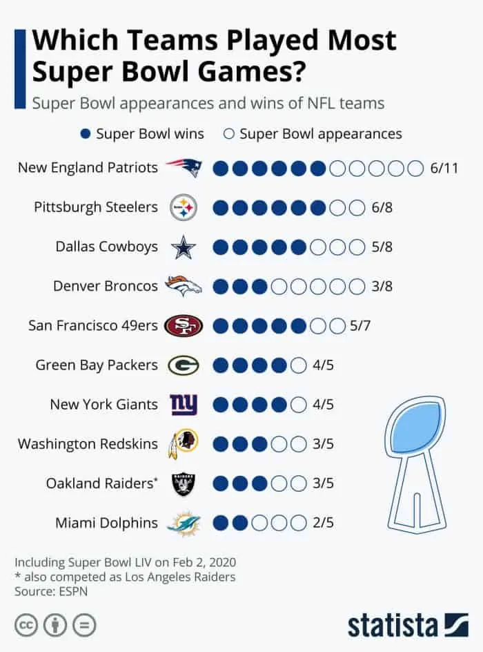 Patriots Top List for Most Super Bowl Appearances #infographic
