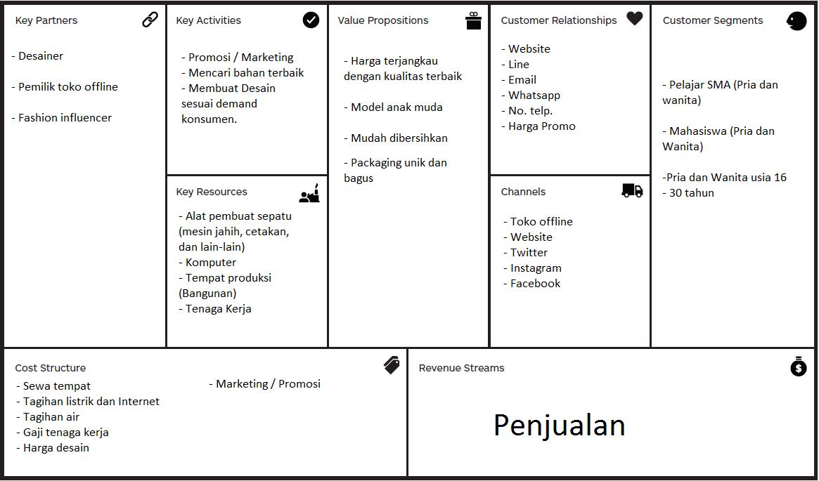Contoh Bisnis model kanvas (Penjelasan dan Cara mengisi)