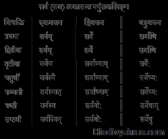 सर्व शब्द रूप नपुंसकलिंग संस्कृत में – Sarv Shabd Roop Napunsakling In Sanskrit