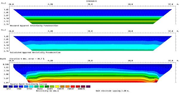 Jasa Geolistrik Mineral Tambang