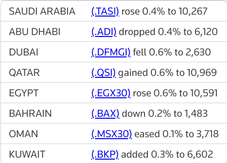 MIDEAST STOCKS Major Gulf markets end mixed as petchems boost #Qatar | Reuters