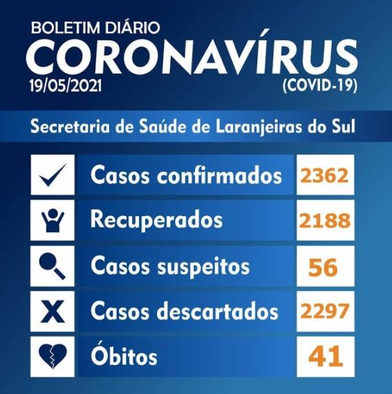 Covid-19: Laranjeiras do Sul tem 20 novos casos