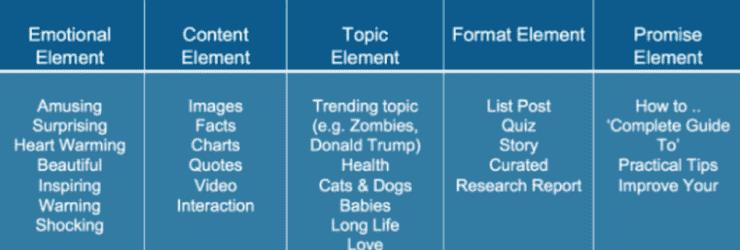 Rumus judul posting blog - penelitian BuzzSumo