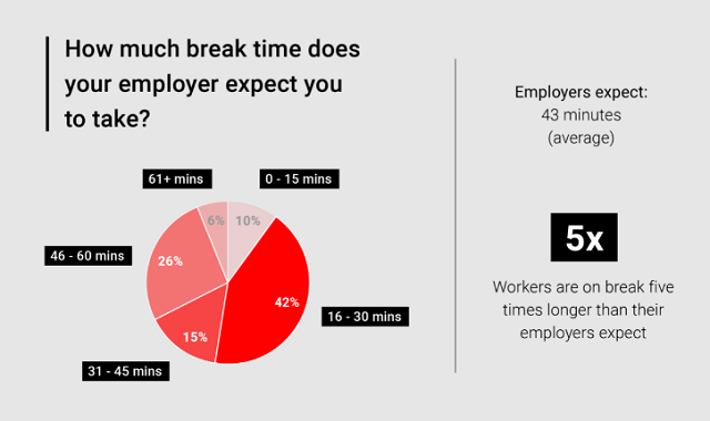 Employee productivity and workplace distraction trends for American workers
