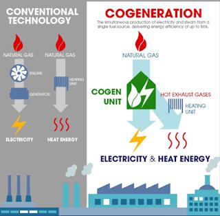 Co-generation advantages, application of cogeneration