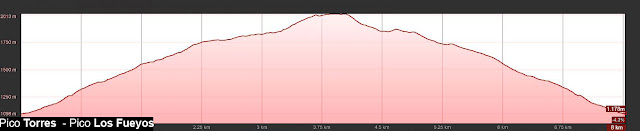 Perfil de la ruta señalizada al Pico Torres por su espolón oeste desde el Puente Cimero Los Fueyos.