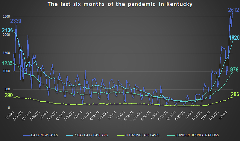 A six-week surge of the coronavirus has put Ky.  about where it was six months ago, but then it was going down;  now it's going up