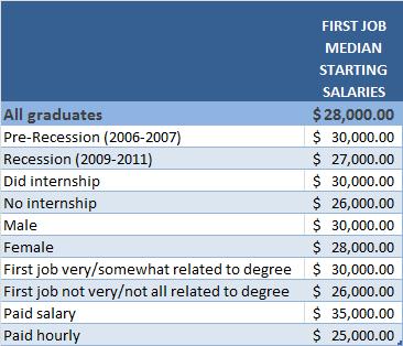 Average College Internship Salary 80