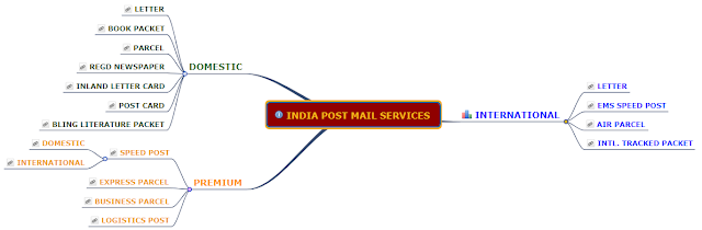India Post Services Chart