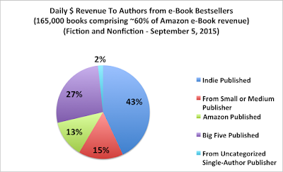 2015 Aug Author Earnings
