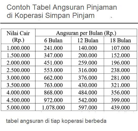 Tabel Angsuran Mitra 25 Bank Jateng - Seputar Bank