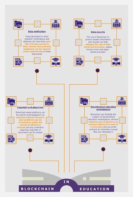 Blockchain in Education | EOS Intelligence