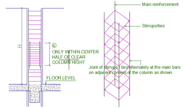 Column Spice Location