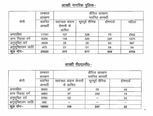 UP Constable Recruitment 2018 Result 18 Feb 2019- Latest in Hindi  | यूपी आरक्षी (Constable) भर्ती 2018 परिणाम 2019
