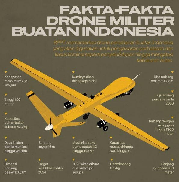 Drone Militer Buatan Indonesia