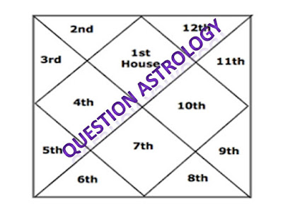 Question+Astrology