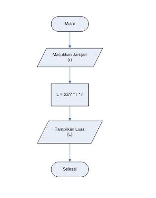 Algoritma, Flowchart dan Program Menentukan Luas Lingkaran