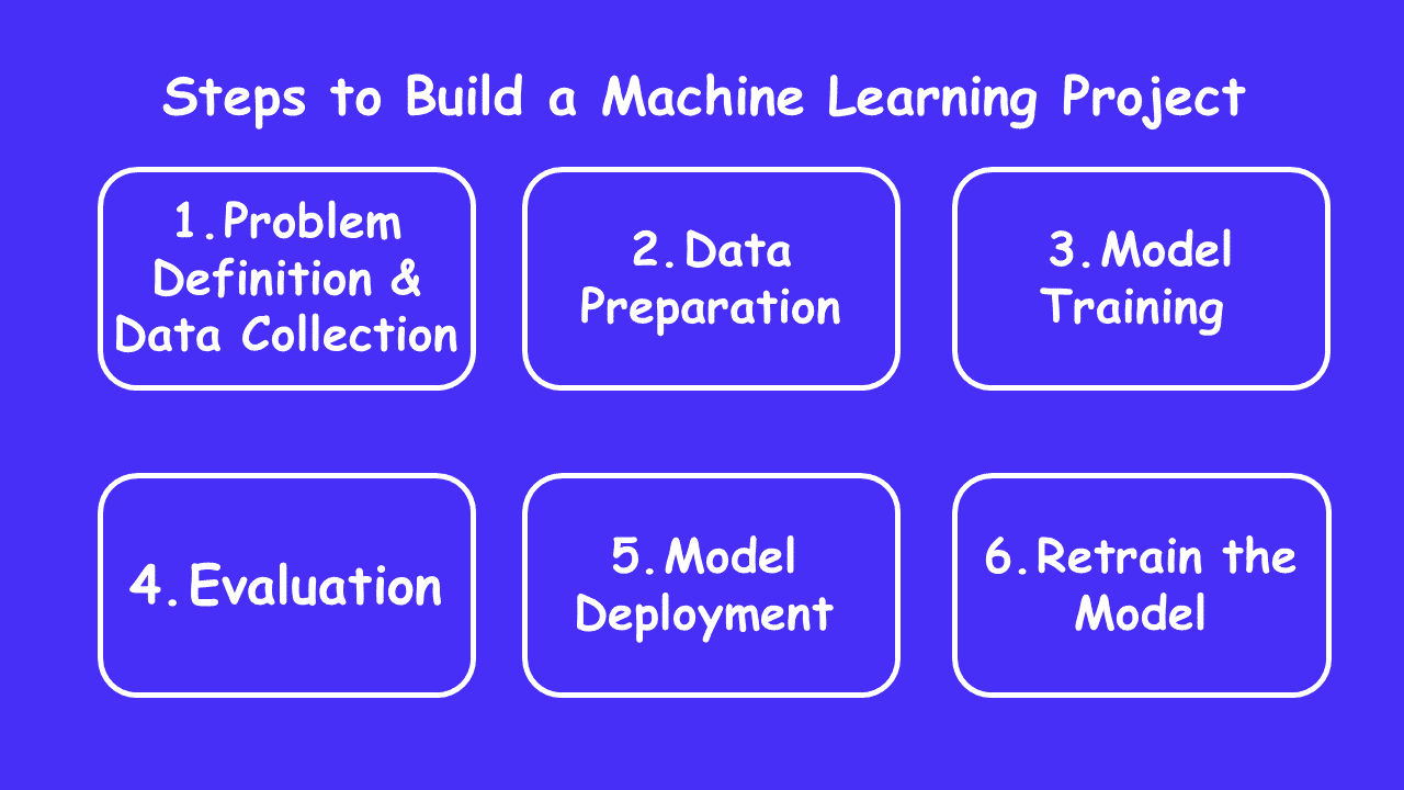 Machine Learning Projects - How to build and What are the Steps