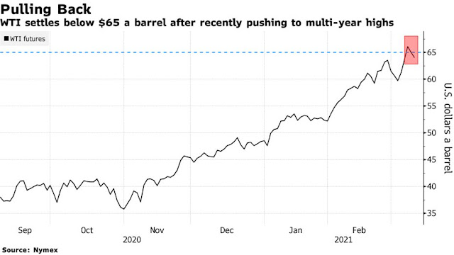 Oil Deepens Retreat After Recent Rally Flashes Technical Warning - Bloomberg
