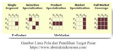 Lima Pola dari Pemilihan Target Pasar