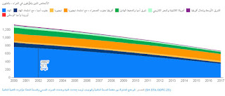 البنك الدولي تراجع عدد الأشخاص المتغوّطين في العراء من 1.3 مليار شخص إلى حوالي 670 مليونا