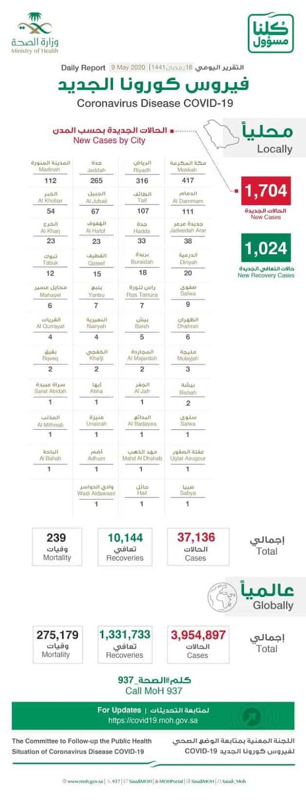 10,144 Recoveries of total 37,136 Corona infections in Saudi Arabia