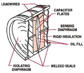 Piezoelectric Pressure Sensors