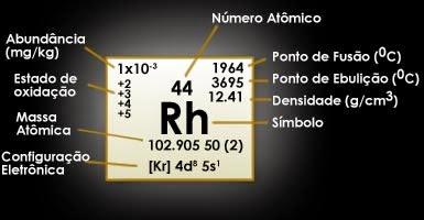 Ródio (Rh)