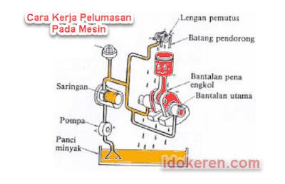 Cara kerja pelumasan pada mesin
