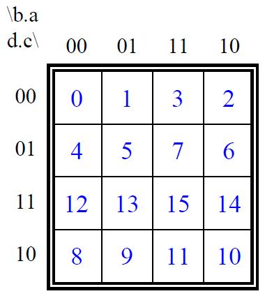 Tableaux de karnaugh cours exercices corriges tp solution for Tableau de verite