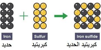 التفاعل بين الحديد واالكبريتيد لإنتاج كبريتيد الحديد