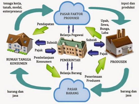 Interaksi dan Model Kegiatan Ekonomi Antar Pelaku Ekonomi