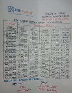 Tabel Angsuran Gadai Sertifikat Tanah di BRI Syariah