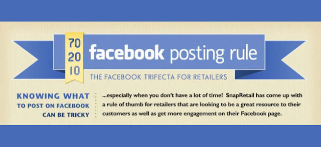 Infamous 70/20/10 Rule of Facebook [Infographic]