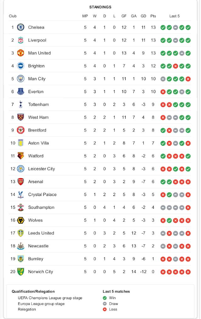 Premier League Log ahead of this Weekend Fixtures