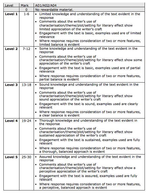 Coursework b marking scheme