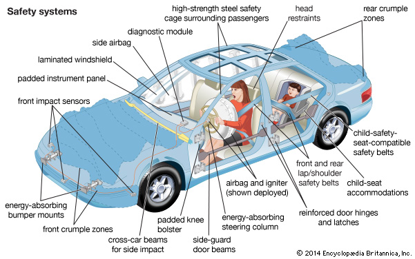 Top 10 Vehicle Safety Devices