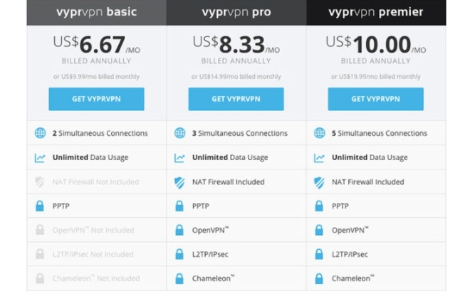 VyprVPN prices