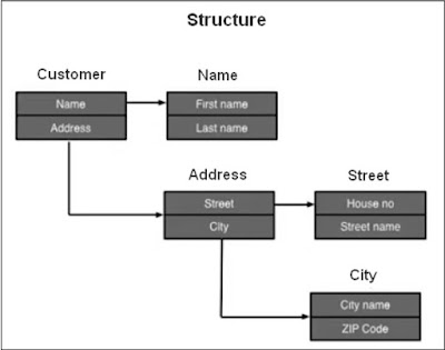 SAP ABAP - Structures