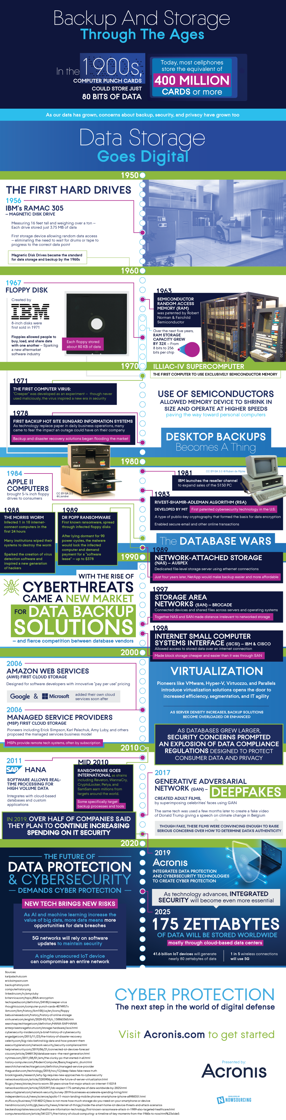 A Look Back at the Evolution of Cyber Protection #infographic