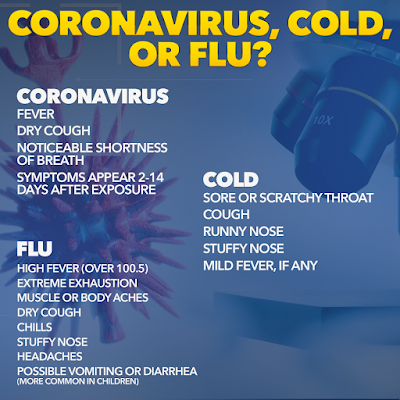 How to tell if you have covid 19 corona virus symptoms