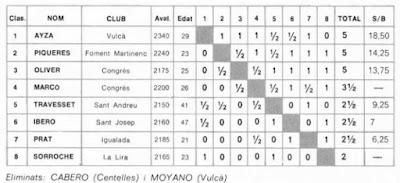 Resultados según la Federación de la semifinal absoluta de Catalunya en el Grupo II, 1981