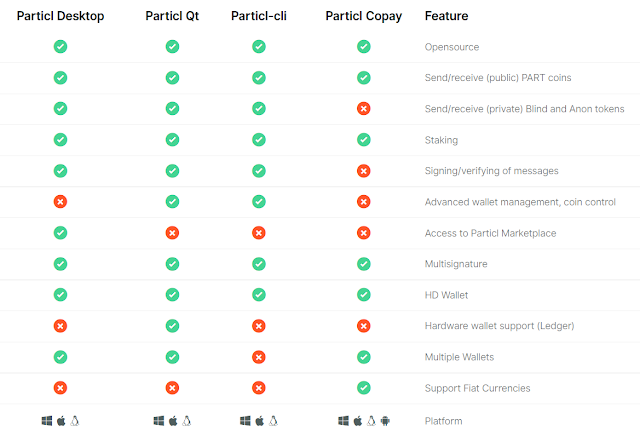 Particl: La Plataforma de Privacidad y Marketplace en Blockchain